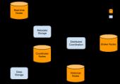 Druid Open-Source Data Store