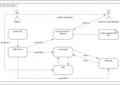 Project data exchange