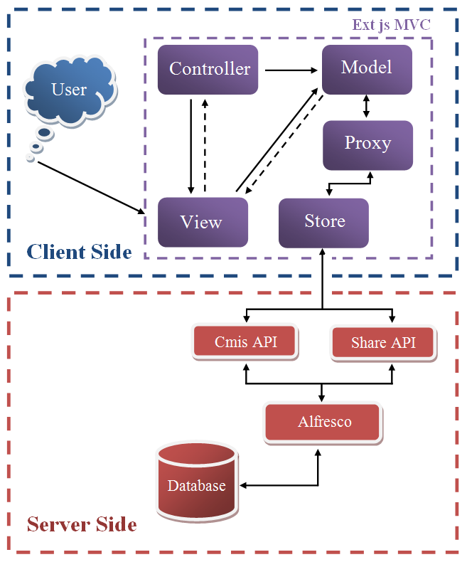 Monitoring and management system of state procurement for tender the figure shows the diagram of interaction between alfresco and ext js in particular the ccuart Image collections