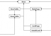 The structure of PageObject model on the project