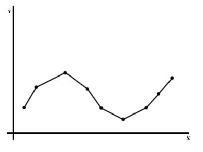 Curve B