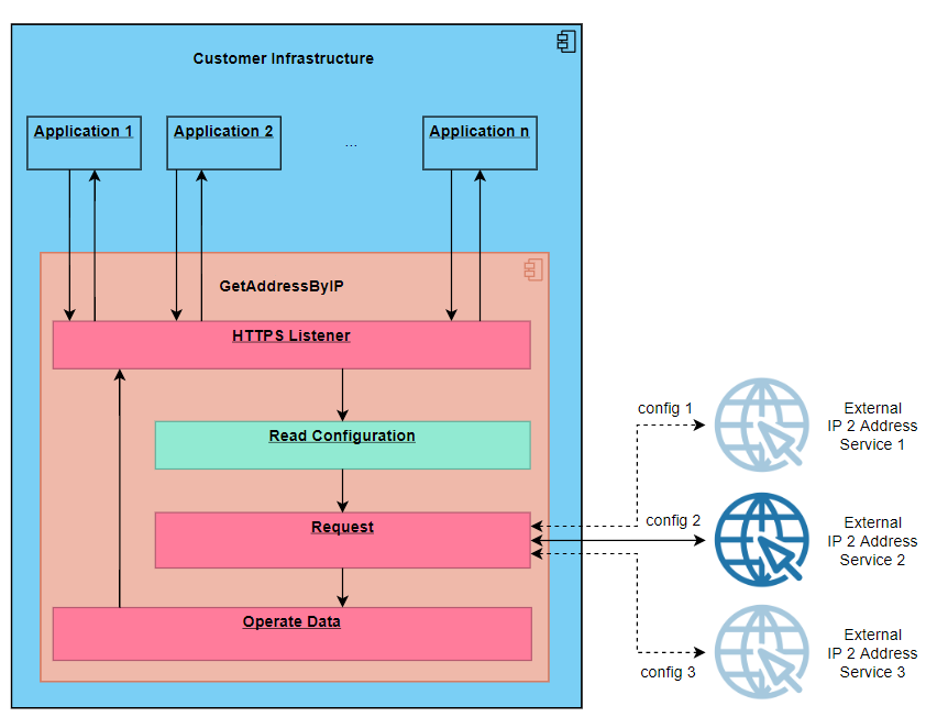 Diagram of interaction of the implemented application with client applications and an external address determination service