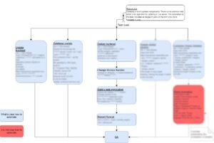 Test interaction process diagram