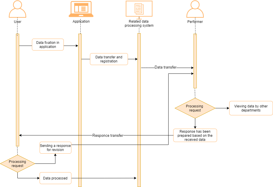 Data exchange between departments services and related information systems