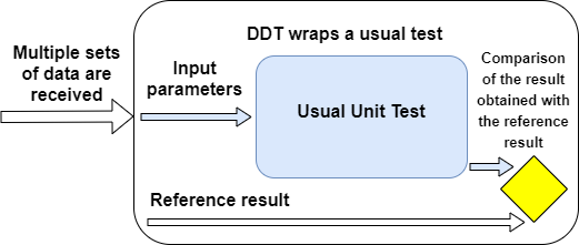 Data Driven Testing Implementation