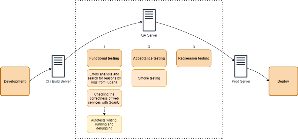 Diagram of the testing process in the project
