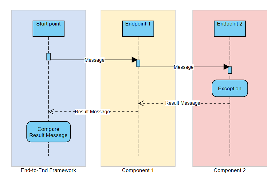 Schematic example of performing an integration test